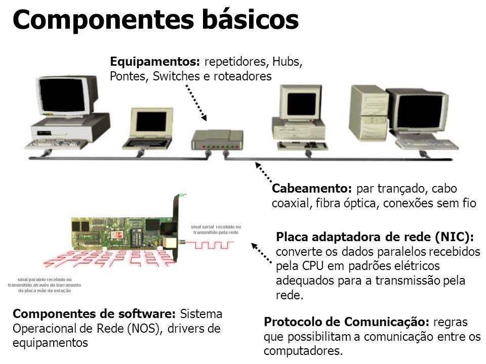 Componentes básicos Cabeamento: par trançado, cabo coaxial, fibra óptica, conexões sem fio Placa adaptadora de rede (NIC): converte os dados paralelos