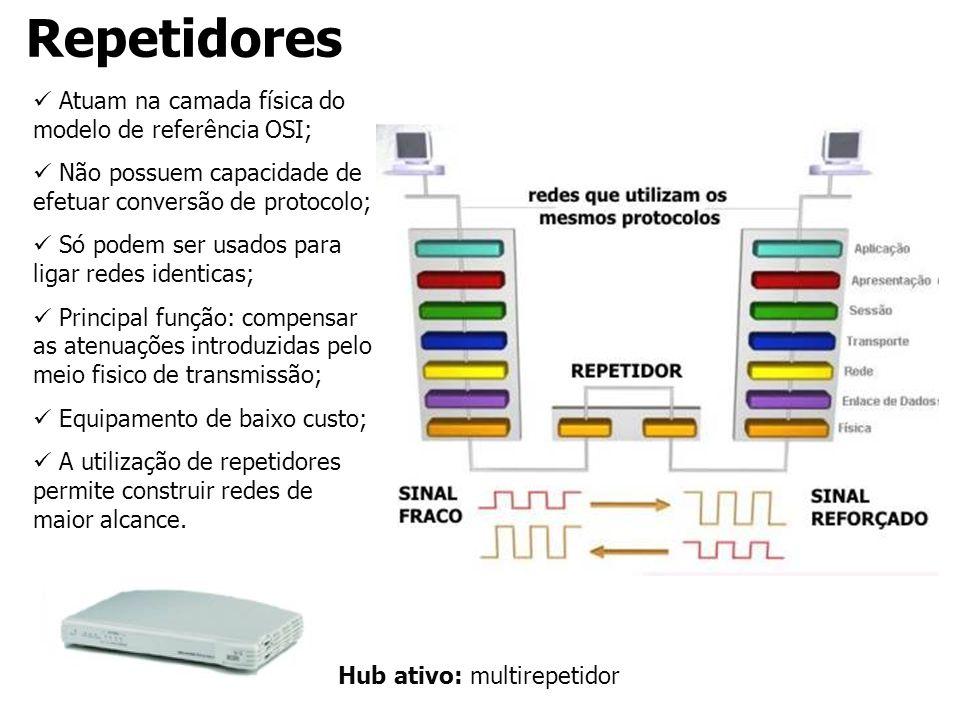 Repetidores Atuam na camada física do modelo de referência OSI; Não possuem capacidade de efetuar conversão de protocolo; Só podem ser usados para lig
