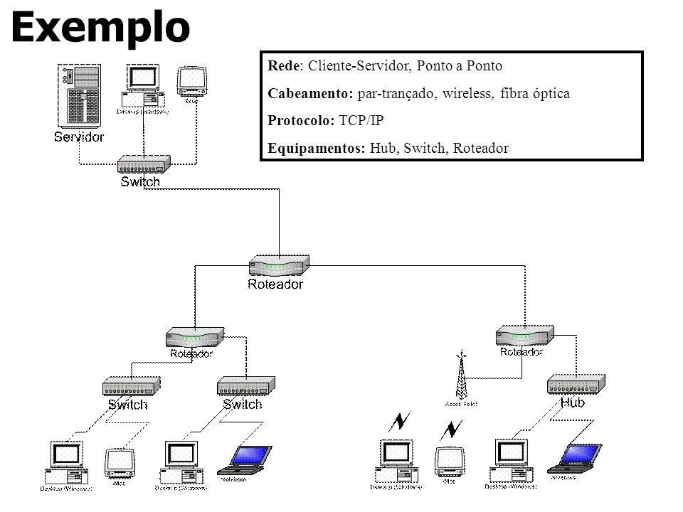 Exemplo Rede: Cliente-Servidor, Ponto a Ponto Cabeamento: par-trançado, wireless, fibra óptica Protocolo: TCP/IP Equipamentos: Hub, Switch, Roteador