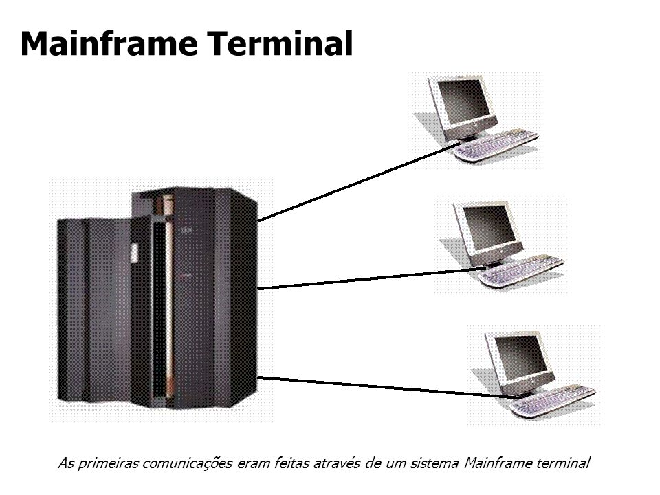 Modelo Mainframe Terminal Computador de grande porte centralizado; Os recursos do computador central, denominada mainframe são compartilhadas por vários usuários (time- sharing); Os terminais não possuiam poder computacional significativo, sua função básica era de interface; Normalmente os terminais eram interligados através de uma linha de comunicação de baixa velocidade; Todo processamento relevante é executado no mainframe.