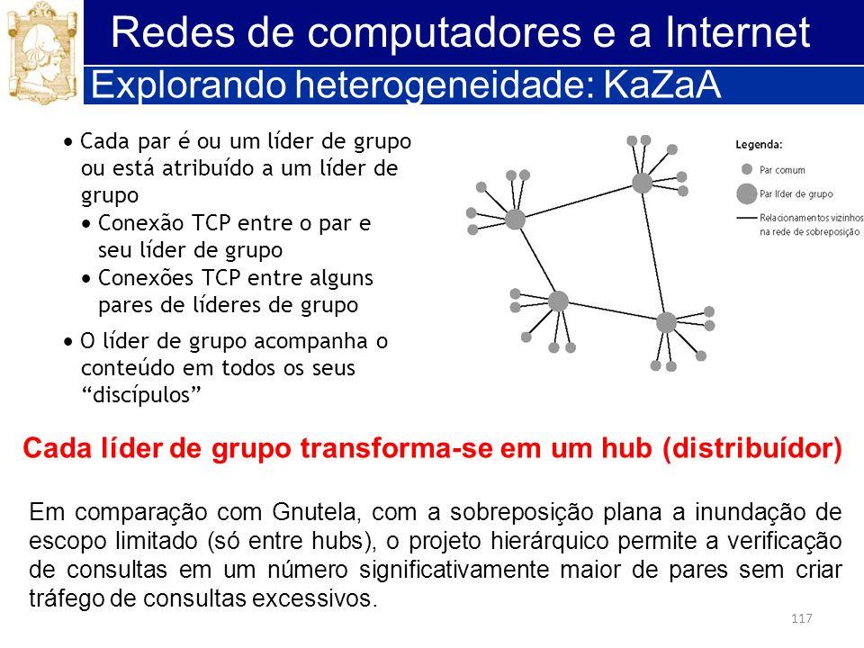 117 Redes de computadores e a Internet Explorando heterogeneidade: KaZaA Cada par é ou um líder de grupo ou está atribuído a um líder de grupo Conexão