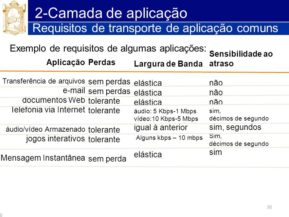 30 2-Camada de aplicação Requisitos de transporte de aplicação comuns 2 - 30 Aplicação Transferência de arquivos e-mail documentos Web Telefonia via I