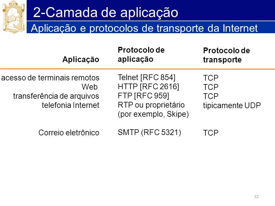 32 2-Camada de aplicação Aplicação e protocolos de transporte da Internet Aplicação acesso de terminais remotos Web transferência de arquivos telefoni