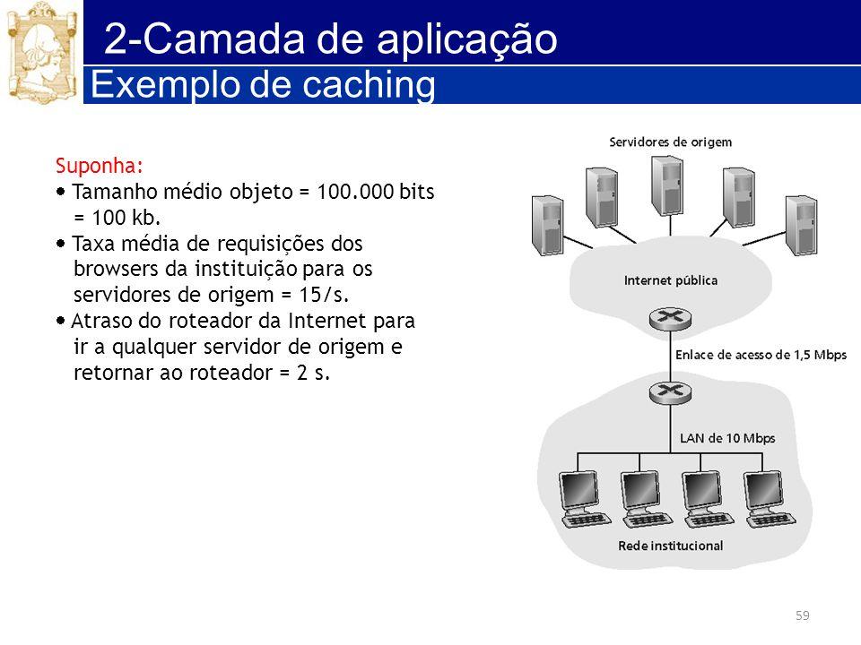 59 2-Camada de aplicação Exemplo de caching Suponha: Tamanho médio objeto = 100.000 bits = 100 kb. Taxa média de requisições dos browsers da instituiç