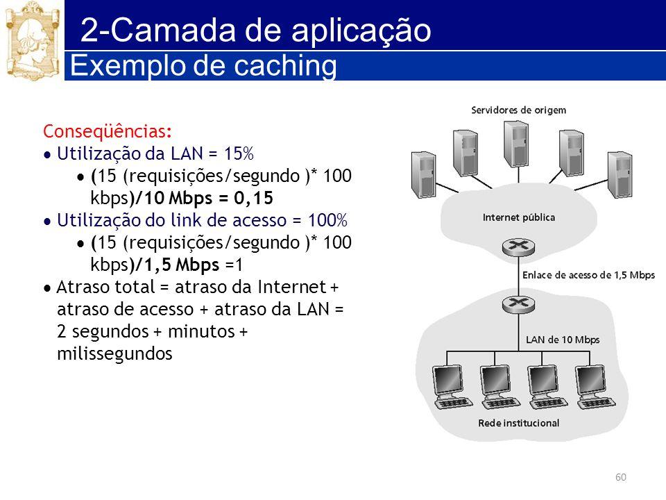 60 2-Camada de aplicação Conseqüências: Utilização da LAN = 15% (15 (requisições/segundo )* 100 kbps)/10 Mbps = 0,15 Utilização do link de acesso = 10