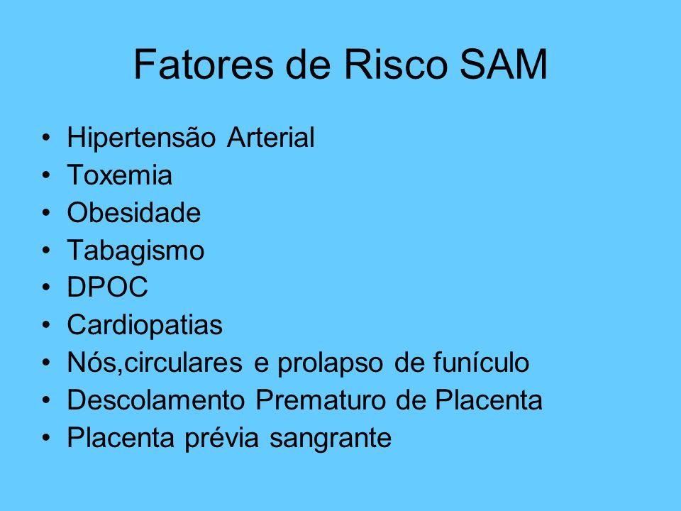 Fatores de Risco SAM Hipertensão Arterial Toxemia Obesidade Tabagismo DPOC Cardiopatias Nós,circulares e prolapso de funículo Descolamento Prematuro d