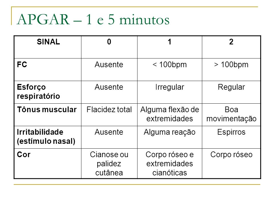 APGAR – 1 e 5 minutos SINAL012 FCAusente< 100bpm> 100bpm Esforço respiratório AusenteIrregularRegular Tônus muscularFlacidez totalAlguma flexão de ext