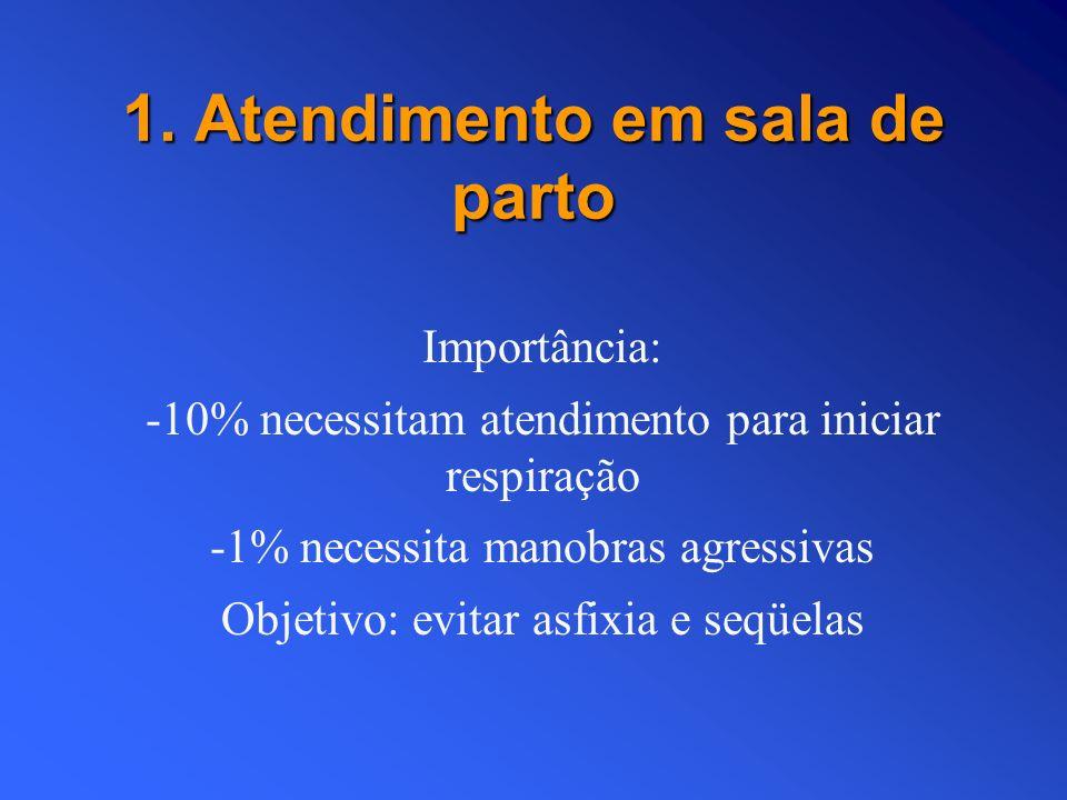 1. Atendimento em sala de parto Importância: -10% necessitam atendimento para iniciar respiração -1% necessita manobras agressivas Objetivo: evitar as