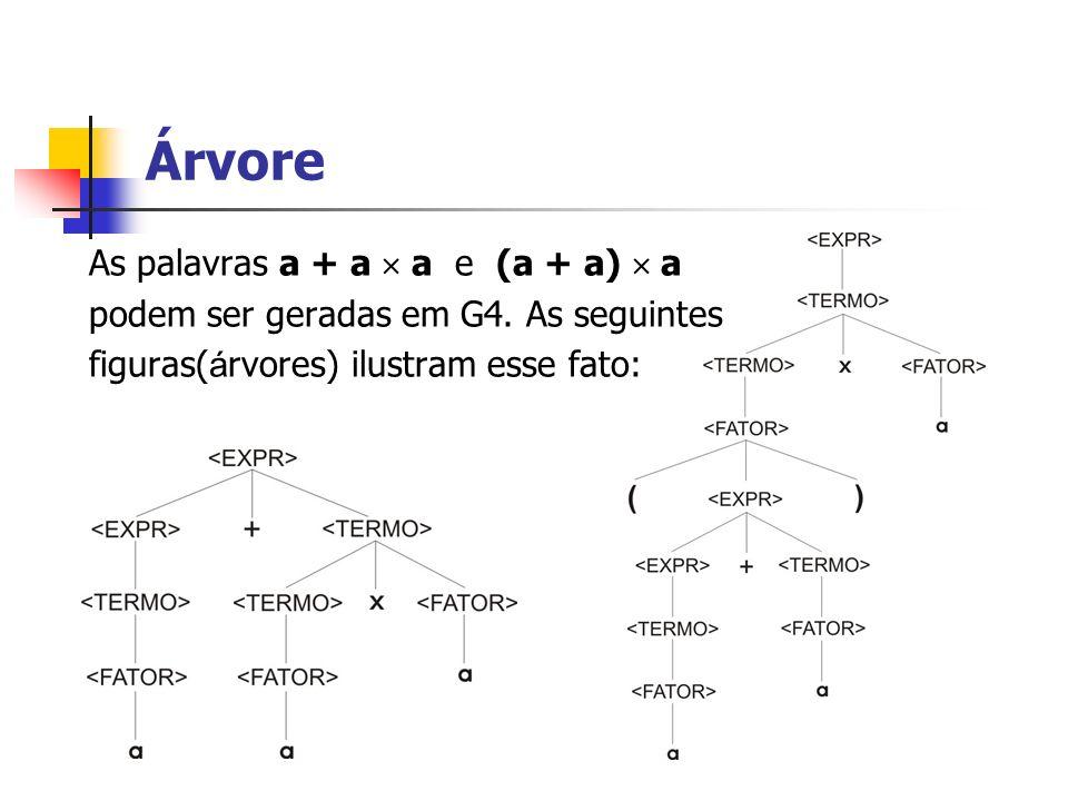 As palavras a + a a e (a + a) a podem ser geradas em G4. As seguintes figuras( á rvores) ilustram esse fato: Árvore