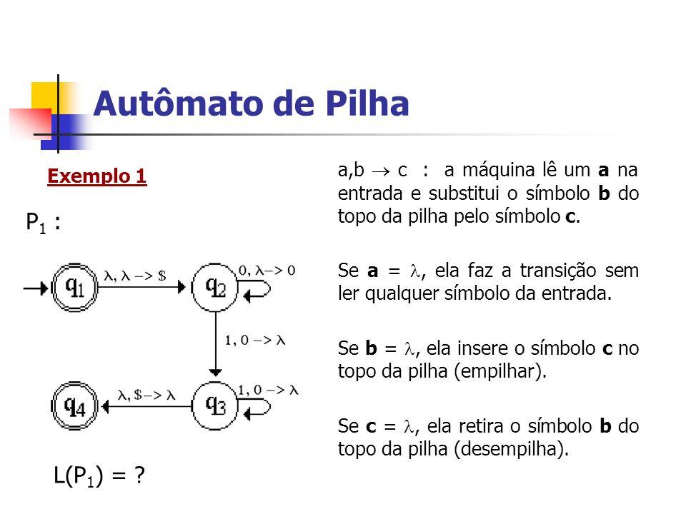 Autômato de Pilha a,b c : a máquina lê um a na entrada e substitui o símbolo b do topo da pilha pelo símbolo c. Se a =, ela faz a transição sem ler qu
