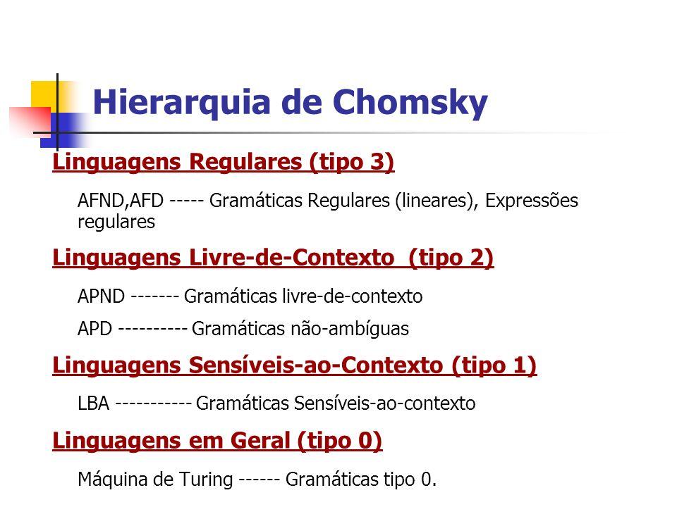 Hierarquia de Chomsky Linguagens Regulares (tipo 3) AFND,AFD ----- Gramáticas Regulares (lineares), Expressões regulares Linguagens Livre-de-Contexto