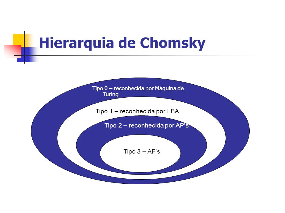 Hierarquia de Chomsky Tipo 1 – reconhecida por LBA Tipo 2 – reconhecida por APs Tipo 3 – AFs Tipo 0 – reconhecida por Máquina de Turing