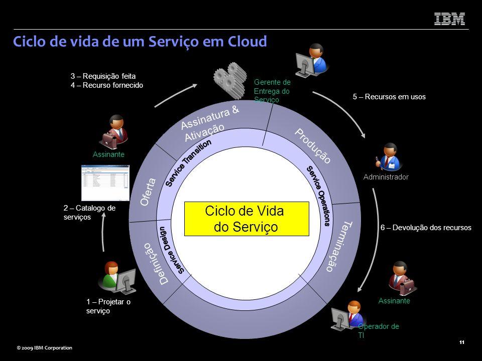 © 2009 IBM Corporation 11 Ciclo de vida de um Serviço em Cloud Definição Oferta Assinatura & Ativação Produção Terminação 1 – Projetar o serviço Assin
