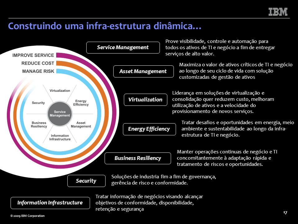 © 2009 IBM Corporation 18 Ofertas de Cloud da IBM Consulting IBM Strategy and Change Services for Cloud Adoption IBM Strategy and Change Services for Cloud Providers IBM Testing Services for Cloud IBM Infrastructure Strategy & Planning for Cloud Computing IBM Resiliency Consulting Services IBM Vulnerability Management IBM Managed Email and Web Security Services / Delivery IBM Smart Business Test Cloud IBM LotusLive IBM LotusLive iNotes IBM Computing on Demand (CoD) Business Continuity and Resiliency Services (BCRS) BCRS Information Protection Services IBM Smart Analytics Cloud IBM Smart Business Storage Cloud IBM Smart Business Desktop Cloud IBM Smart Business End User Support - self enablement portal