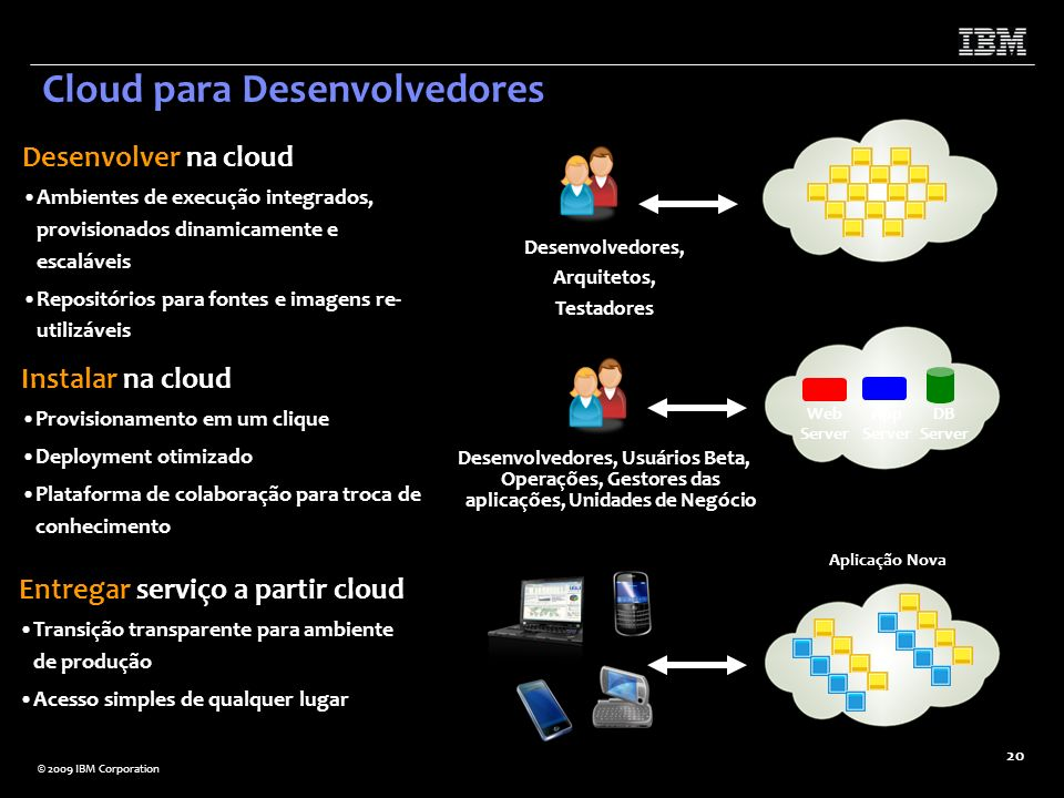 © 2009 IBM Corporation 20 Instalar na cloud Provisionamento em um clique Deployment otimizado Plataforma de colaboração para troca de conhecimento Web
