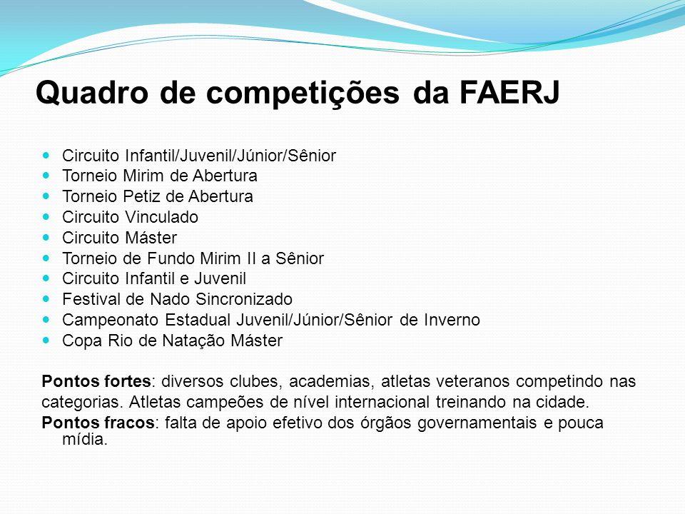 Quadro de competições da FAERJ Circuito Infantil/Juvenil/Júnior/Sênior Torneio Mirim de Abertura Torneio Petiz de Abertura Circuito Vinculado Circuito