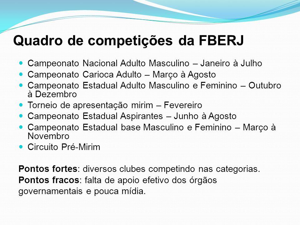 Quadro de competições da FBERJ Campeonato Nacional Adulto Masculino – Janeiro à Julho Campeonato Carioca Adulto – Março à Agosto Campeonato Estadual A