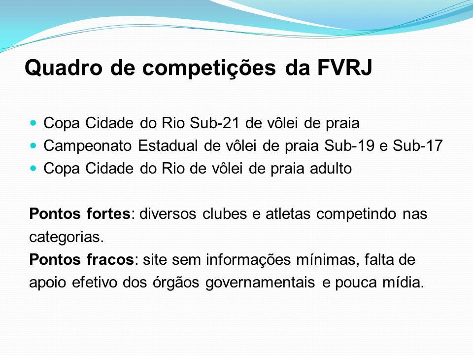 Quadro de competições da FVRJ Copa Cidade do Rio Sub-21 de vôlei de praia Campeonato Estadual de vôlei de praia Sub-19 e Sub-17 Copa Cidade do Rio de