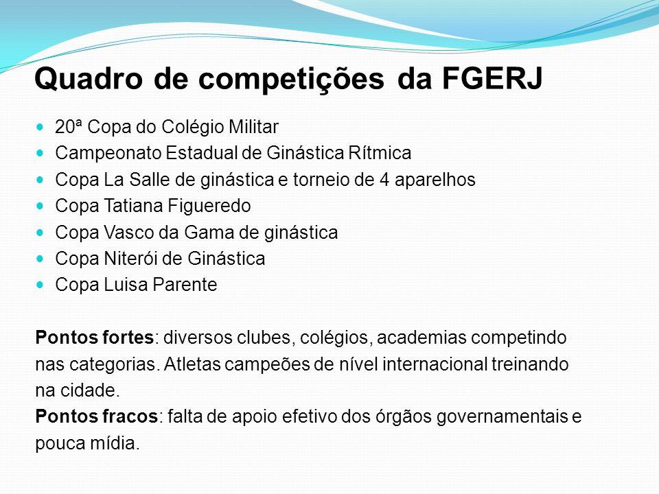 Quadro de competições da FGERJ 20ª Copa do Colégio Militar Campeonato Estadual de Ginástica Rítmica Copa La Salle de ginástica e torneio de 4 aparelho
