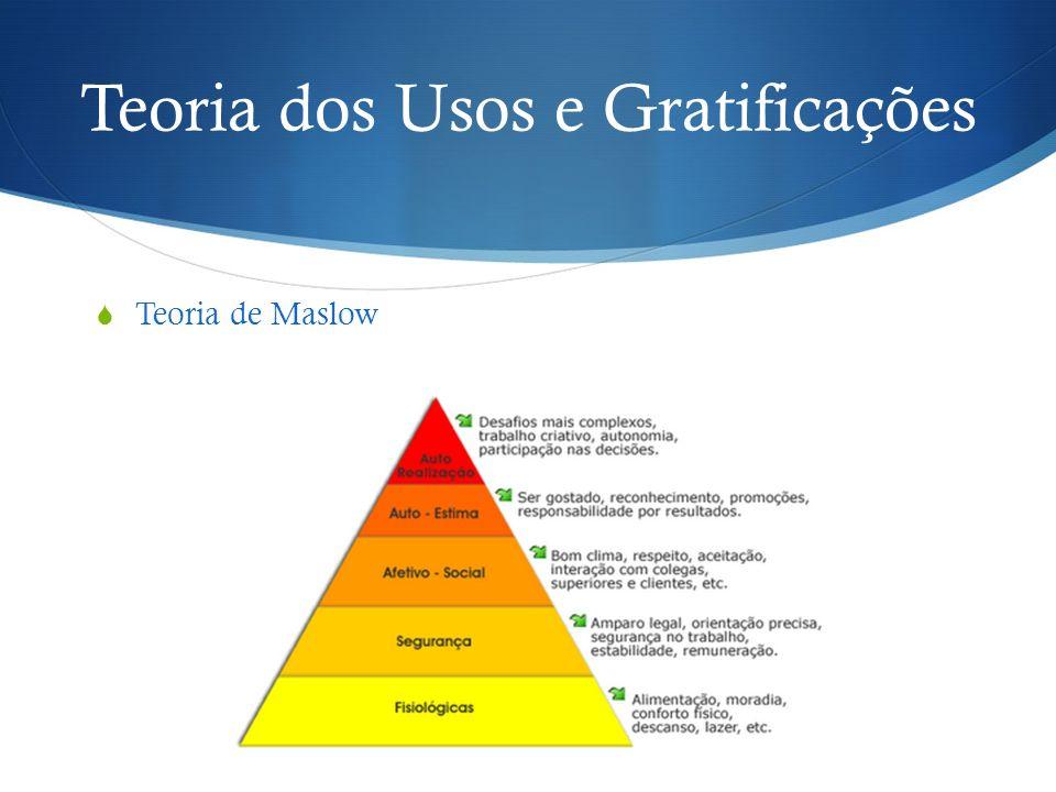 Teoria dos Usos e Gratificações Teoria de Maslow