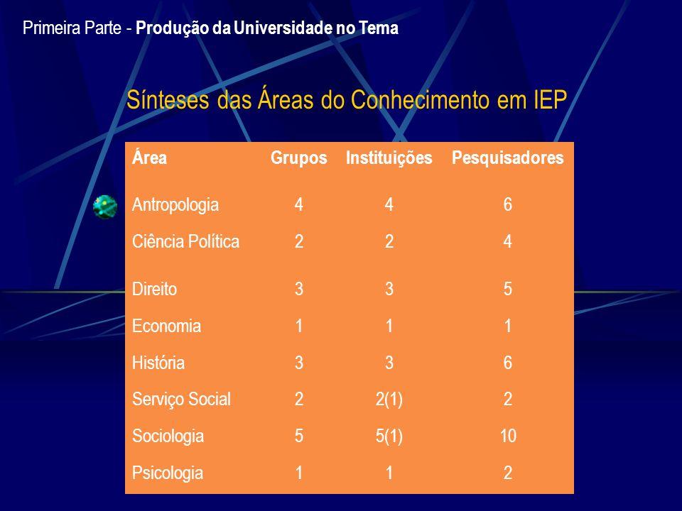Primeira Parte - Produção da Universidade no Tema Sínteses das Áreas do Conhecimento em IEP ÁreaGruposInstituiçõesPesquisadores Antropologia446 Ciênci