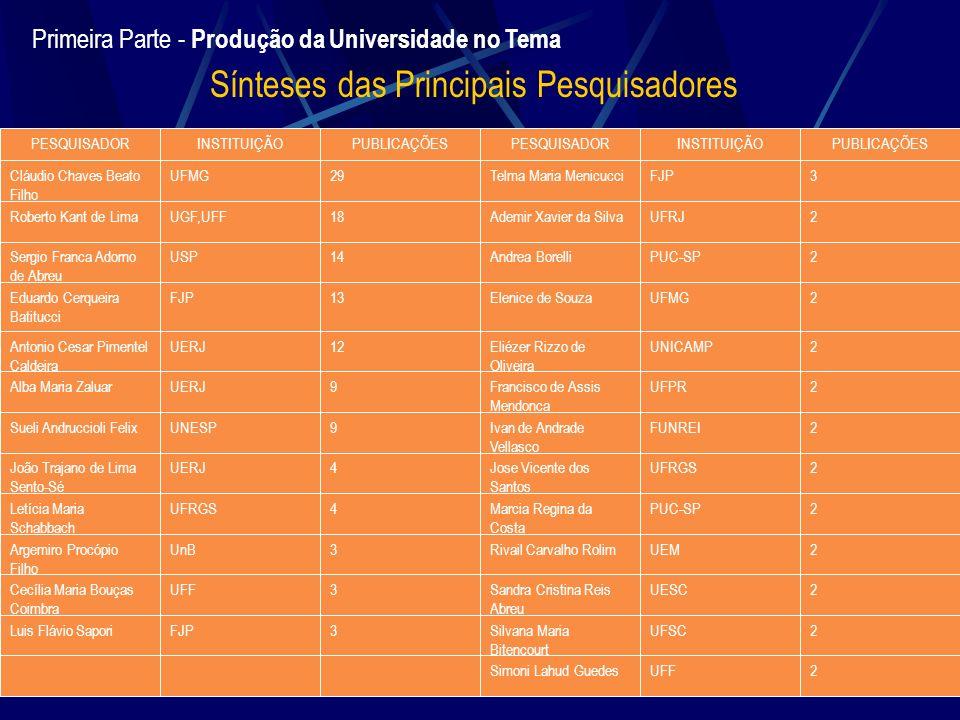 Primeira Parte - Produção da Universidade no Tema Sínteses das Principais Pesquisadores PESQUISADORINSTITUIÇÃOPUBLICAÇÕESPESQUISADORINSTITUIÇÃOPUBLICA