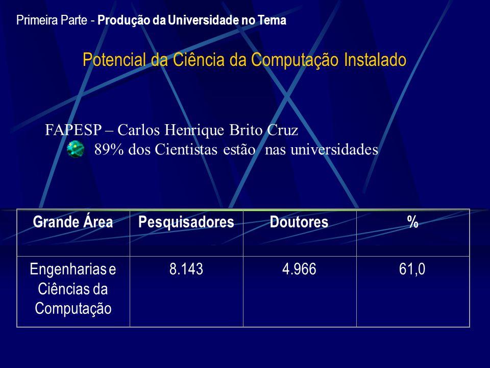 Primeira Parte - Produção da Universidade no Tema Potencial da Ciência da Computação Instalado FAPESP – Carlos Henrique Brito Cruz 89% dos Cientistas