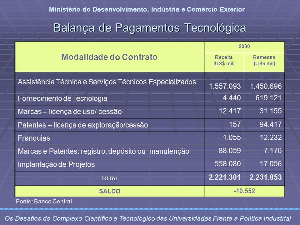 Balança de Pagamentos Tecnológica Ministério do Desenvolvimento, Indústria e Comércio Exterior Os Desafios do Complexo Científico e Tecnológico das Un