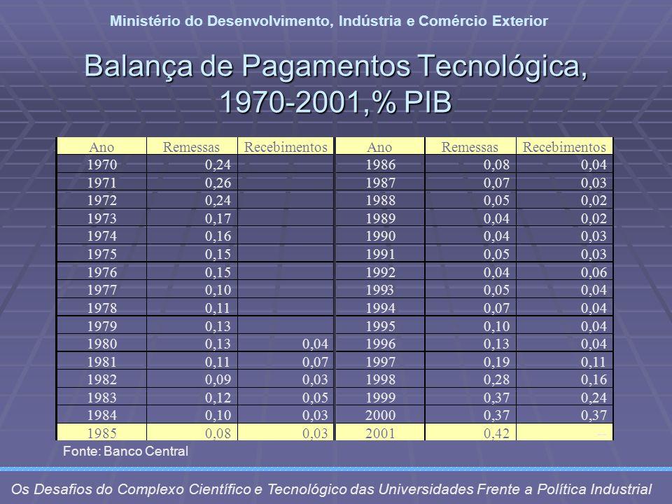 Balança de Pagamentos Tecnológica, 1970-2001,% PIB Ministério do Desenvolvimento, Indústria e Comércio Exterior Os Desafios do Complexo Científico e T