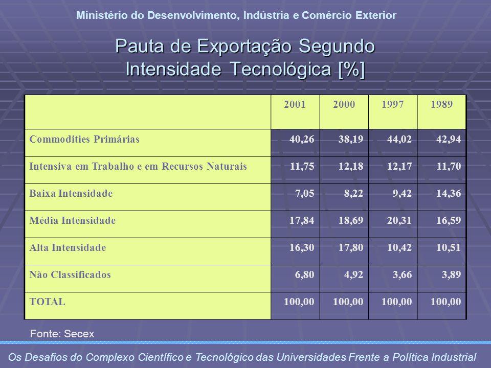Pauta de Exportação Segundo Intensidade Tecnológica [%] Ministério do Desenvolvimento, Indústria e Comércio Exterior Os Desafios do Complexo Científic