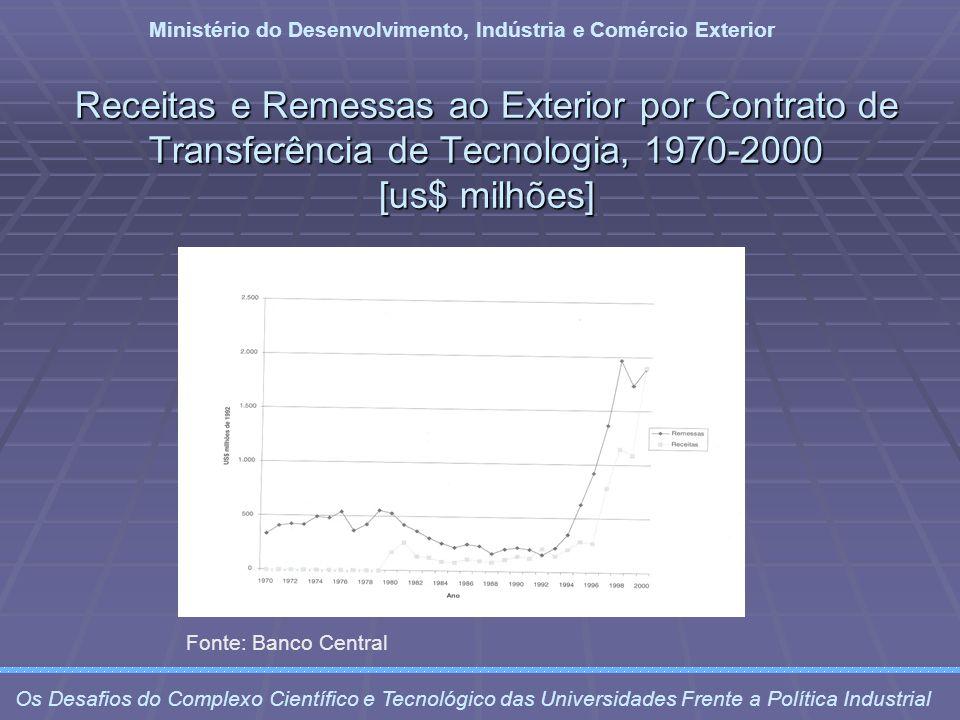 Receitas e Remessas ao Exterior por Contrato de Transferência de Tecnologia, 1970-2000 [us$ milhões] Ministério do Desenvolvimento, Indústria e Comérc