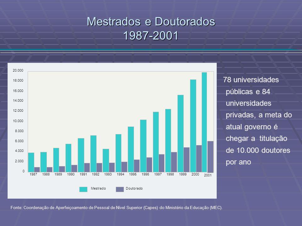 Mestrados e Doutorados 1987-2001 Fonte: Coordenação de Aperfeiçoamento de Pessoal de Nível Superior (Capes) do Ministério da Educação (MEC). 198719881