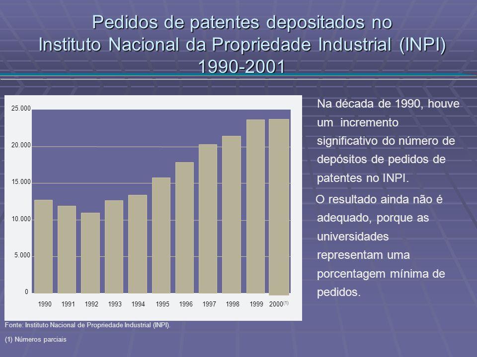 Pedidos de patentes depositados no Instituto Nacional da Propriedade Industrial (INPI) 1990-2001 Na década de 1990, houve um incremento significativo