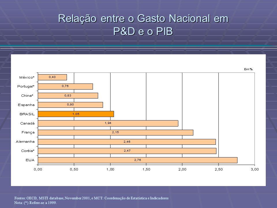 Relação entre o Gasto Nacional em P&D e o PIB Fontes: OECD, MSTI database, November 2001, e MCT: Coordenação de Estatística e Indicadores Nota: (*) Re