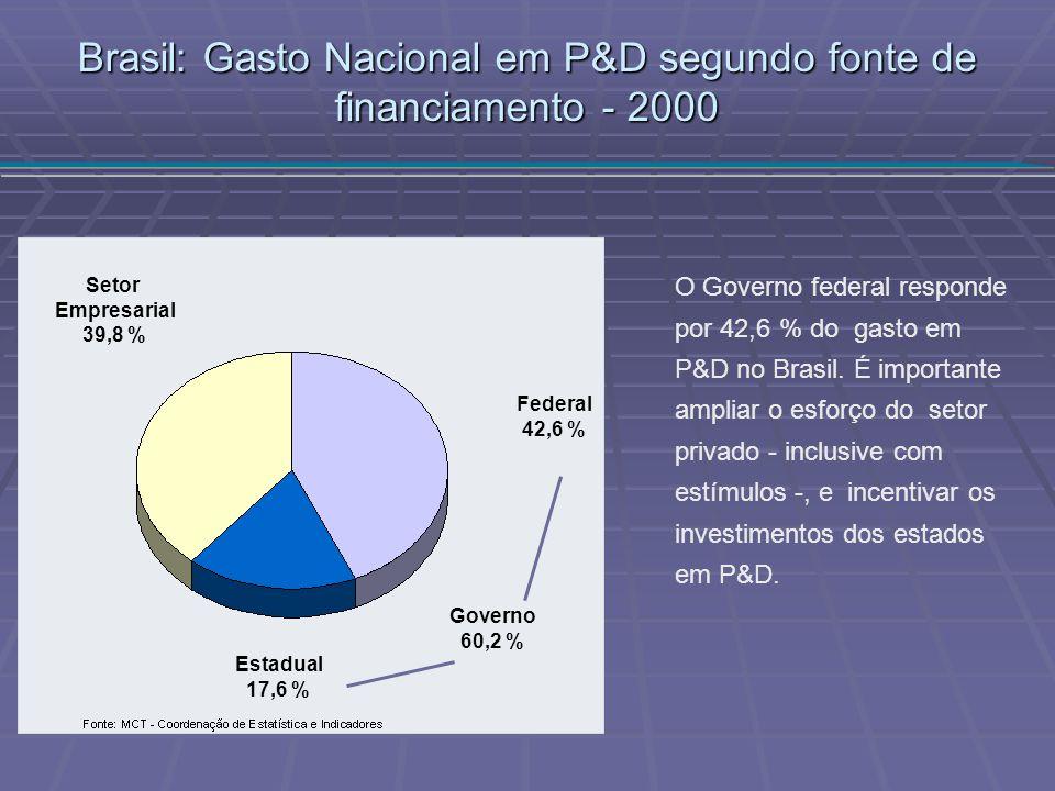 O Governo federal responde por 42,6 % do gasto em P&D no Brasil. É importante ampliar o esforço do setor privado - inclusive com estímulos -, e incent