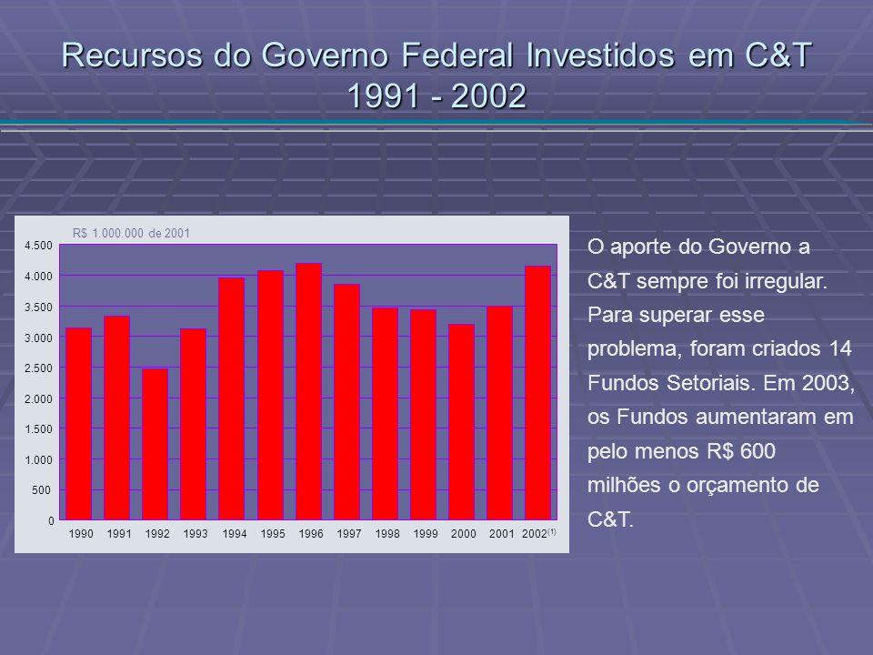 R$ 1.000.000 de 2001 0 500 1.000 1.500 2.000 2.500 3.000 3.500 4.000 4.500 1990199119921993199419951996199719981999200020012002 (1) Recursos do Govern