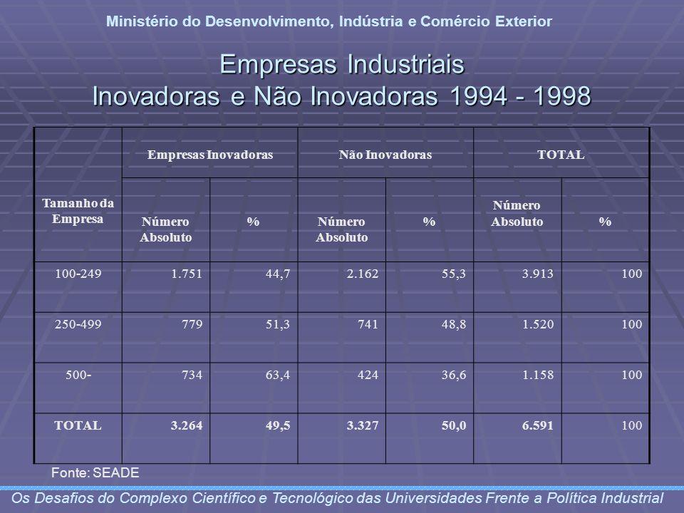 Empresas Industriais Inovadoras e Não Inovadoras 1994 - 1998 Ministério do Desenvolvimento, Indústria e Comércio Exterior Os Desafios do Complexo Cien