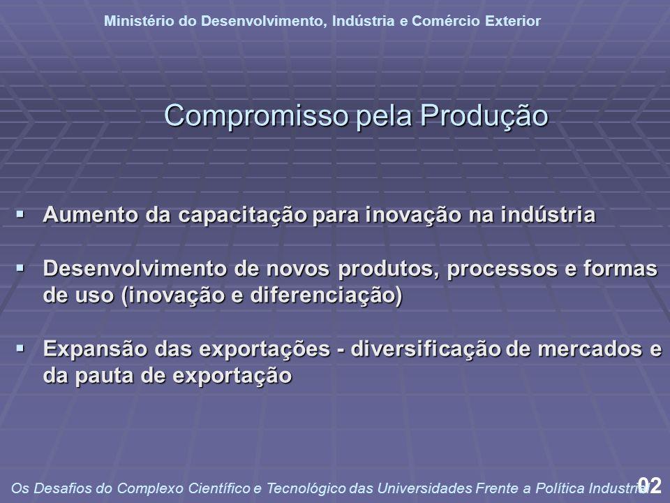 Compromisso pela Produção Aumento da capacitação para inovação na indústria Aumento da capacitação para inovação na indústria Desenvolvimento de novos