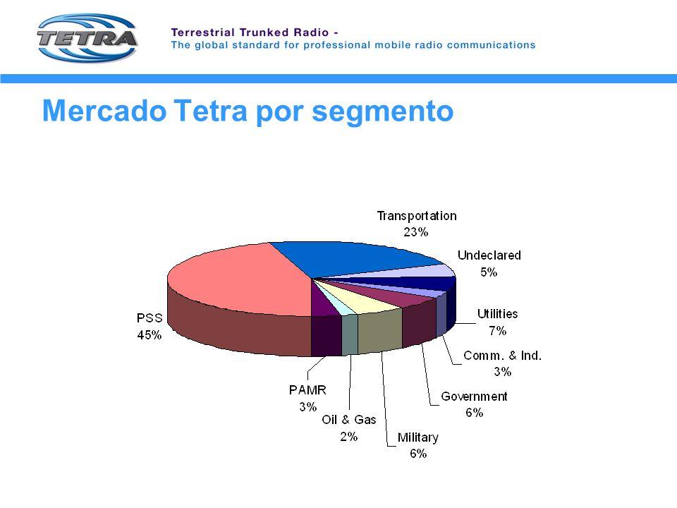 Mercado Tetra por segmento