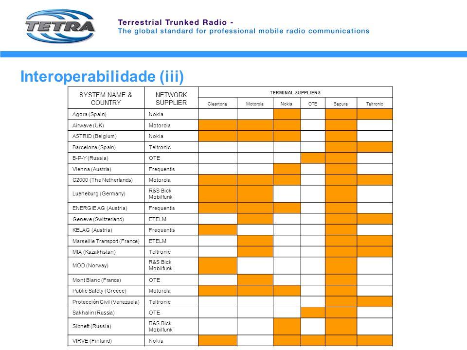 Interoperabilidade (iii) SYSTEM NAME & COUNTRY NETWORK SUPPLIER TERMINAL SUPPLIERS CleartoneMotorolaNokiaOTESepuraTeltronic Agora (Spain)Nokia Airwave