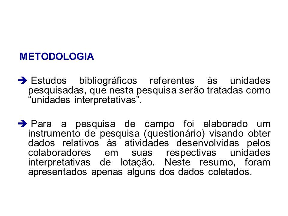 METODOLOGIA Estudos bibliográficos referentes às unidades pesquisadas, que nesta pesquisa serão tratadas como unidades interpretativas. Para a pesquis