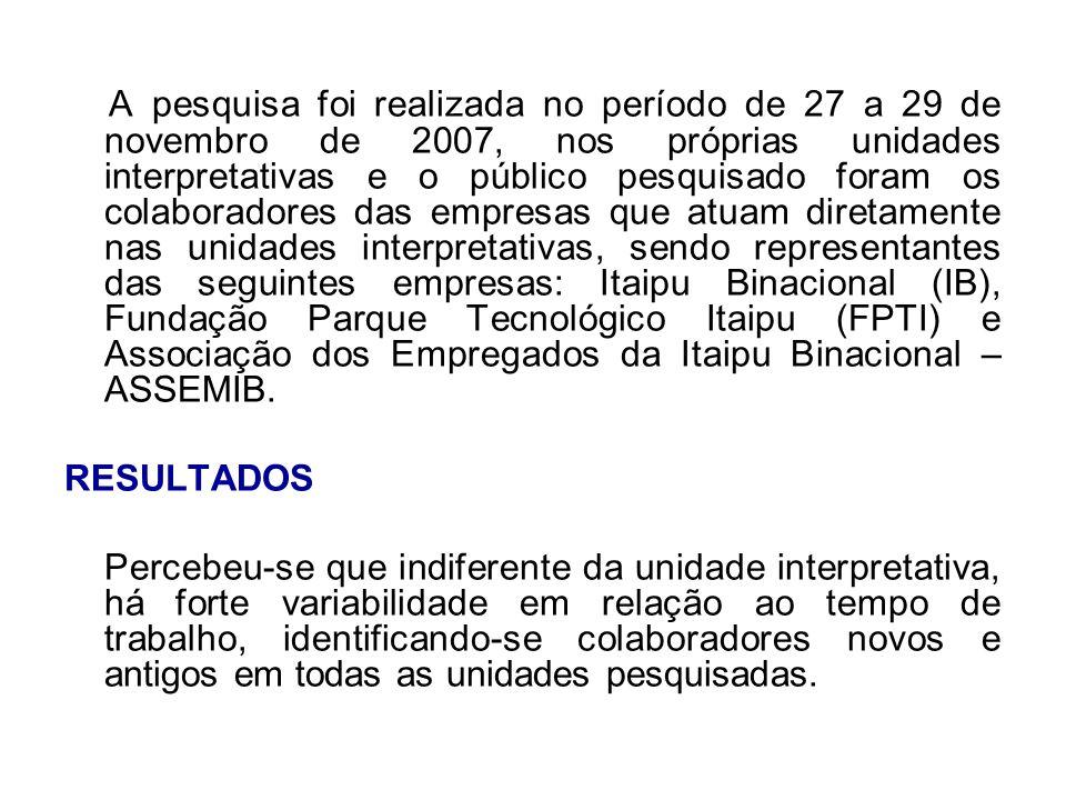A pesquisa foi realizada no período de 27 a 29 de novembro de 2007, nos próprias unidades interpretativas e o público pesquisado foram os colaboradore