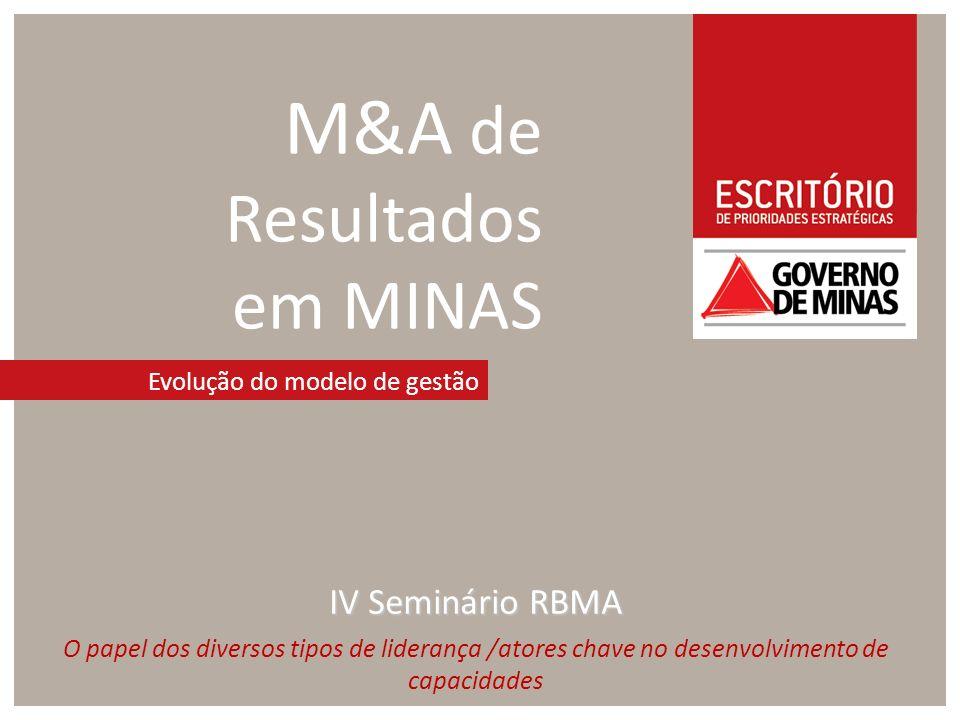 M&A de Resultados em MINAS Evolução do modelo de gestão IV Seminário RBMA O papel dos diversos tipos de liderança /atores chave no desenvolvimento de capacidades