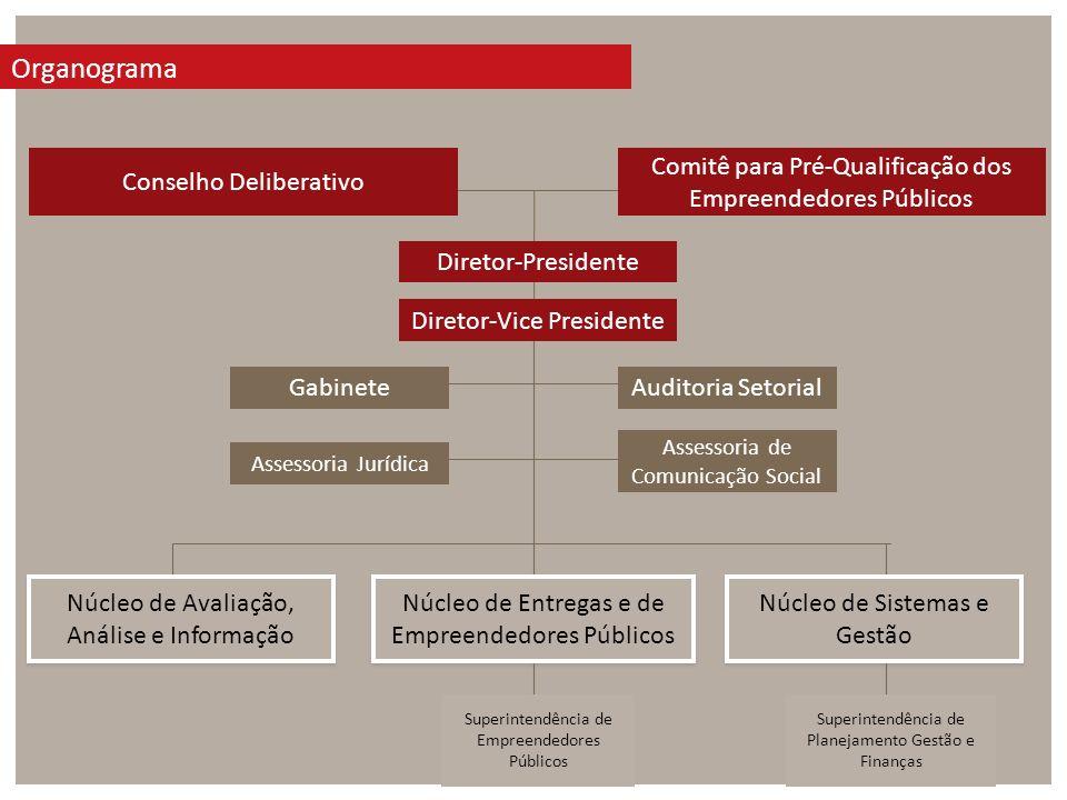 ORGANOGRAMA Conselho Deliberativo Comitê para Pré-Qualificação dos Empreendedores Públicos Diretor-Presidente Diretor-Vice Presidente Núcleo de Entreg