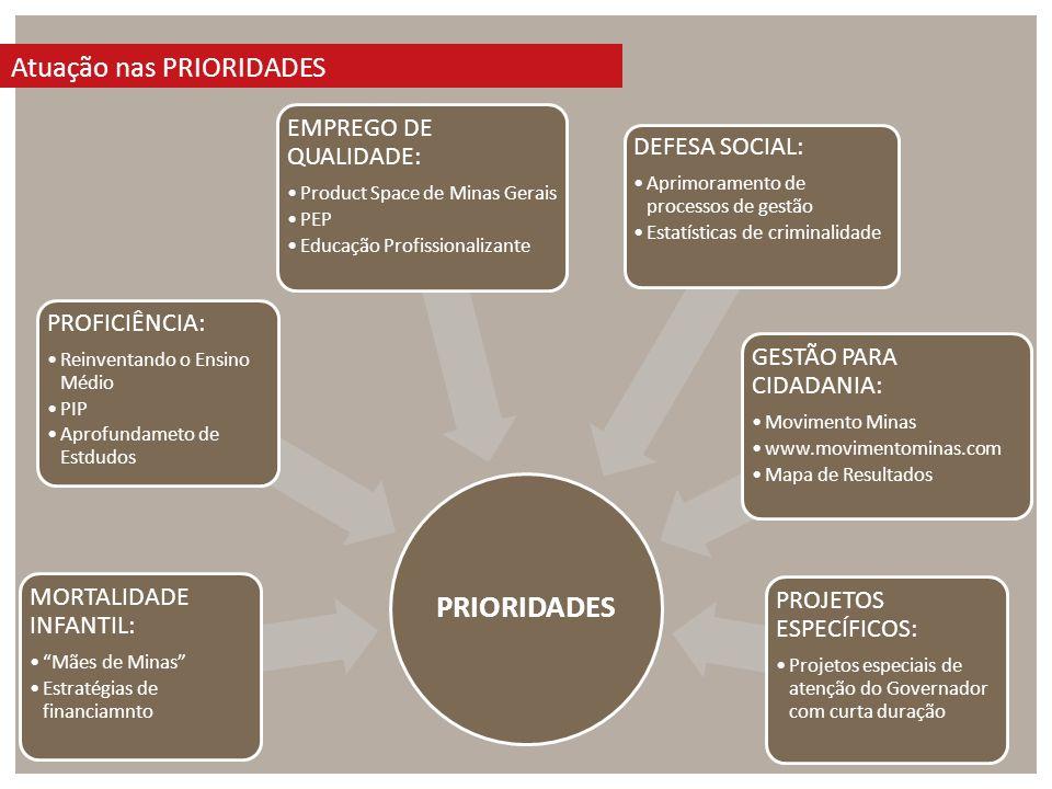 Atuação nas PRIORIDADES PRIORIDADES MORTALIDADE INFANTIL: Mães de Minas Estratégias de financiamnto PROFICIÊNCIA: Reinventando o Ensino Médio PIP Aprofundameto de Estdudos EMPREGO DE QUALIDADE: Product Space de Minas Gerais PEP Educação Profissionalizante DEFESA SOCIAL: Aprimoramento de processos de gestão Estatísticas de criminalidade GESTÃO PARA CIDADANIA: Movimento Minas www.movimentominas.com Mapa de Resultados PROJETOS ESPECÍFICOS: Projetos especiais de atenção do Governador com curta duração