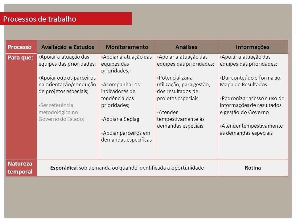 ProcessoAvaliação e EstudosMonitoramentoAnálisesInformações Para que: Apoiar a atuação das equipes das prioridades; Apoiar outros parceiros na orienta
