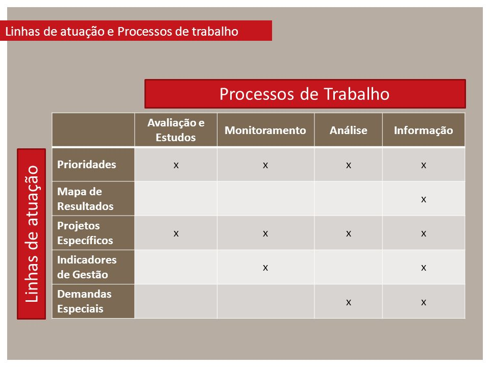 Avaliação e Estudos MonitoramentoAnáliseInformação Prioridadesxxxx Mapa de Resultados x Projetos Específicos xxxx Indicadores de Gestão xx Demandas Especiais xx Processos de Trabalho Linhas de atuação Linhas de atuação e Processos de trabalho