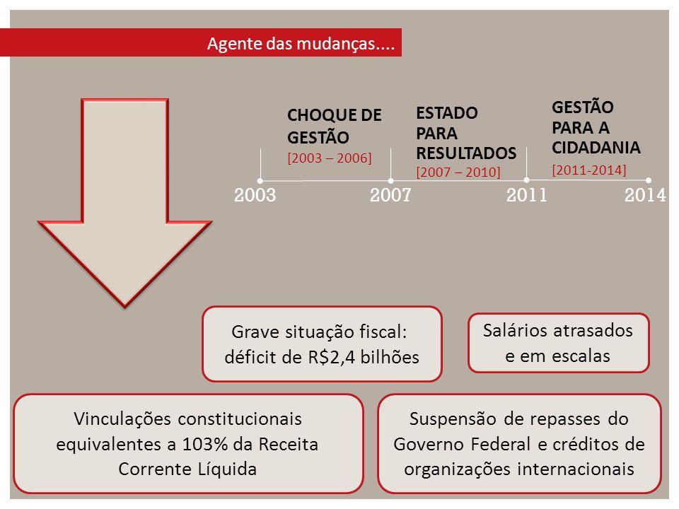 Grave situação fiscal: déficit de R$2,4 bilhões Salários atrasados e em escalas Vinculações constitucionais equivalentes a 103% da Receita Corrente Lí
