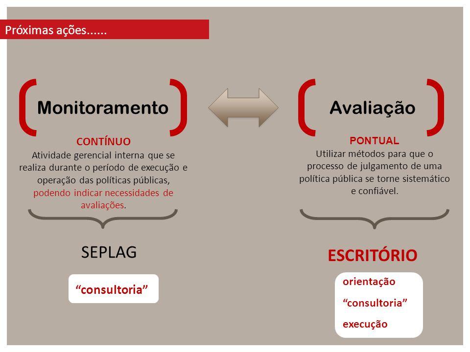Próximas ações...... MonitoramentoAvaliação CONTÍNUO Atividade gerencial interna que se realiza durante o período de execução e operação das políticas
