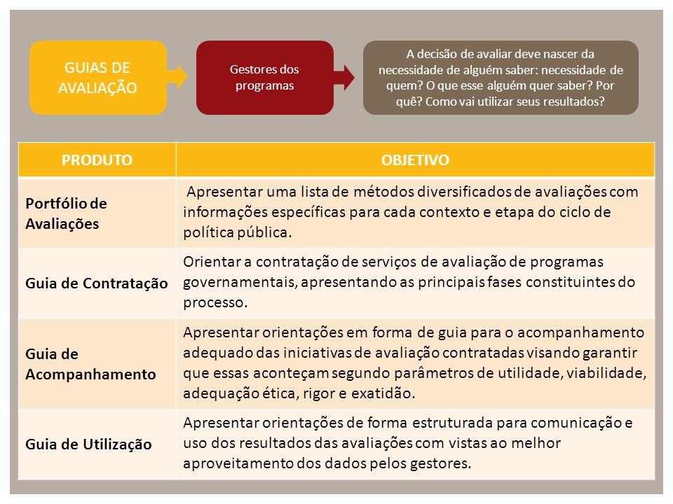 PRODUTOOBJETIVO Portfólio de Avaliações Apresentar uma lista de métodos diversificados de avaliações com informações específicas para cada contexto e etapa do ciclo de política pública.